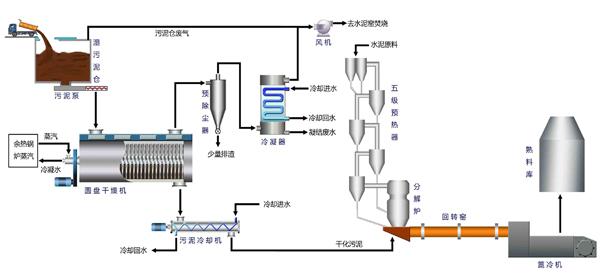 水泥回转窑在高温状态下重载交变慢速运转,其附件设备维护和热工制度控制的水平关系到回转窑运行的安全和效率。传动装置的维护重点是设备的润滑、运行状态、动态检测以及大小齿轮的啮合精度;支承装置的安装精度决定着回转窑能否安全可靠运行,运行中应注意合理控制各档托轮承载量分配、托轮的布置形式、液压挡轮的上下行压力及时间、托轮的受力、轮带与垫板的间隙。密封装置的好坏,直接影响到回转窑热工制度及运行成本。加强回转窑日常维护数据整理分析,有利于设备的管理工作。